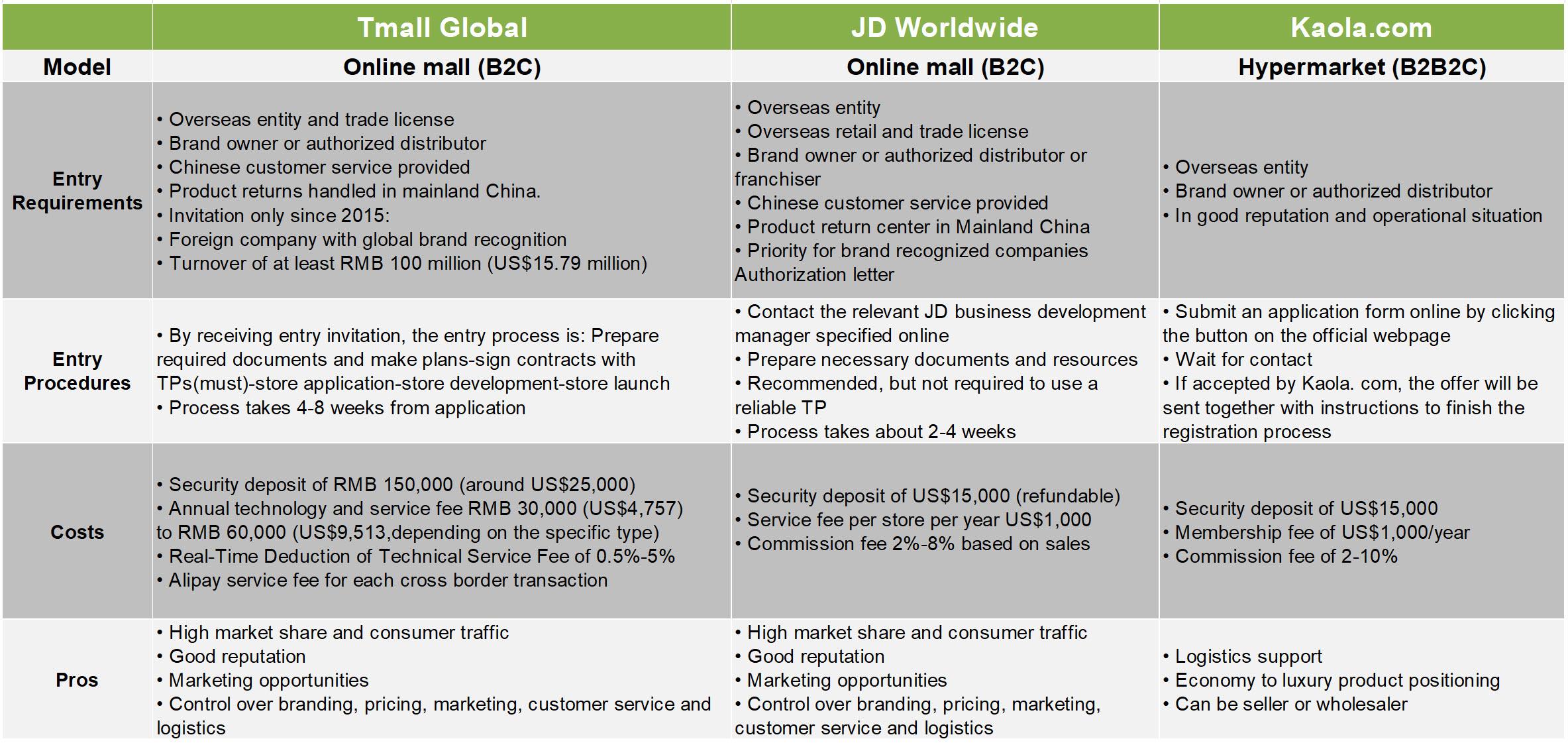 Comparison of Main CBEC Platforms
